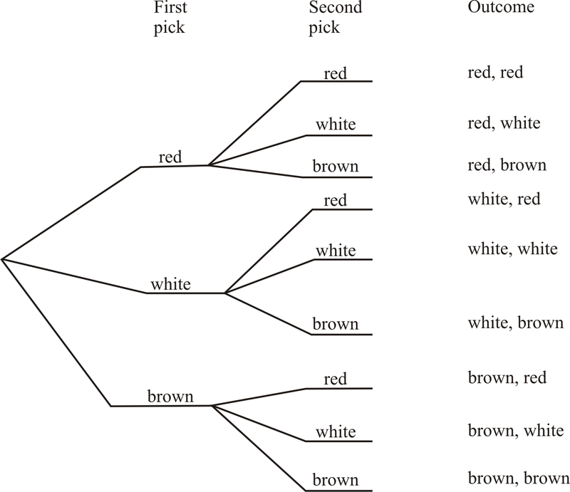 Tree diagrams read probability ck 12 foundation ccuart Image collections