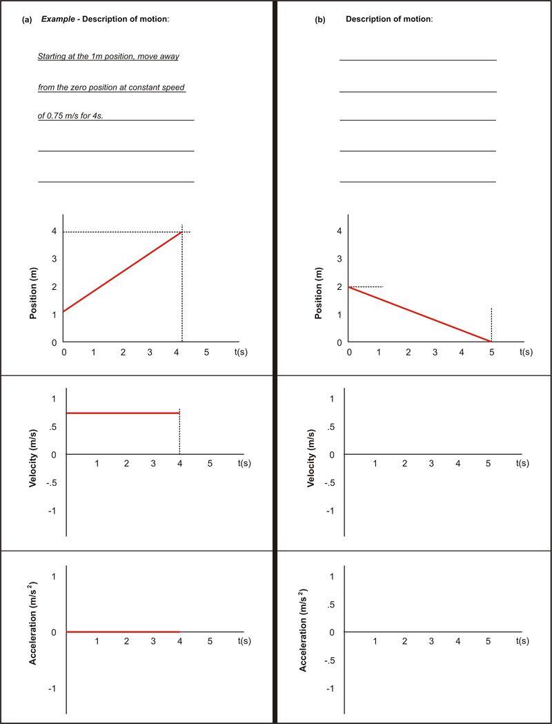 Description of Motion: graphs a and b