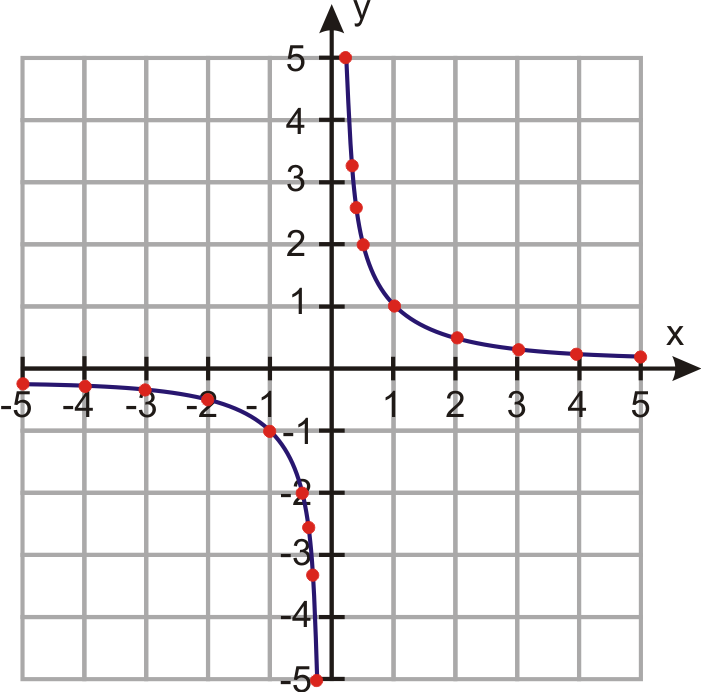Graphs of Rational Functions