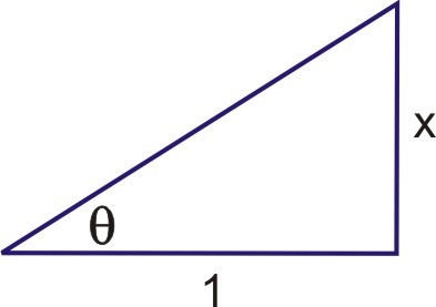 Trigonometry in Terms of Algebra