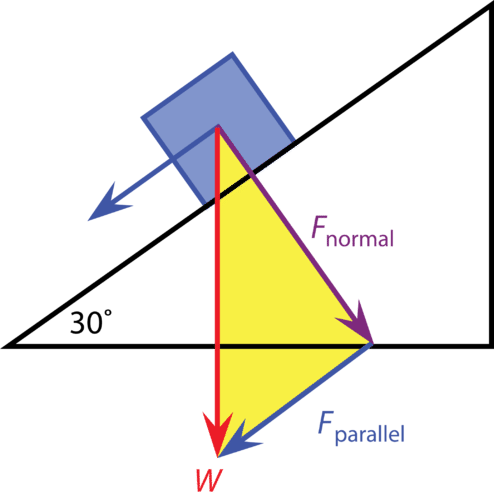 Gravitational Force and Inclined Planes ( Read ) | Physics