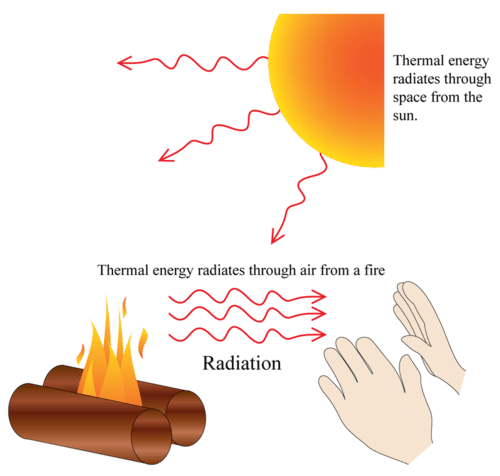 Diagram illustrating heat transfer by radiation