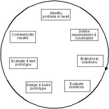 A simplified engineering design process.