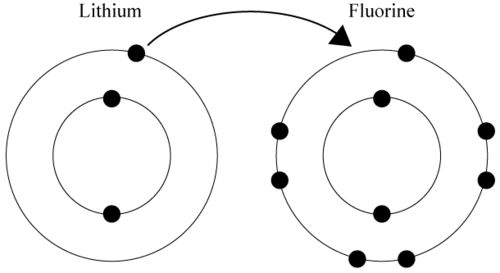 Fluorine and lithium electron transfer reaction