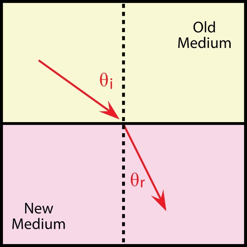 Illustrates the angles of incidence and refraction
