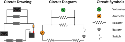 Circuit diagrams utilize a standard set of symbols to represent circuits
