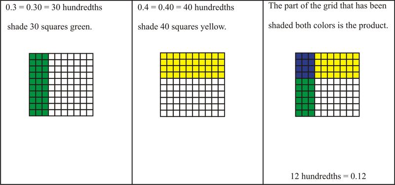 Model Multiplication Of Decimals Scalien – Decimal Models Worksheets