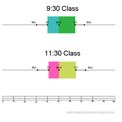 Double Box-and-Whisker Plots: Class Scores