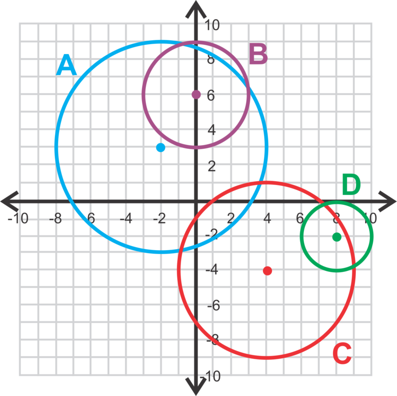 Pictures Graphing Circles Worksheet - Studioxcess