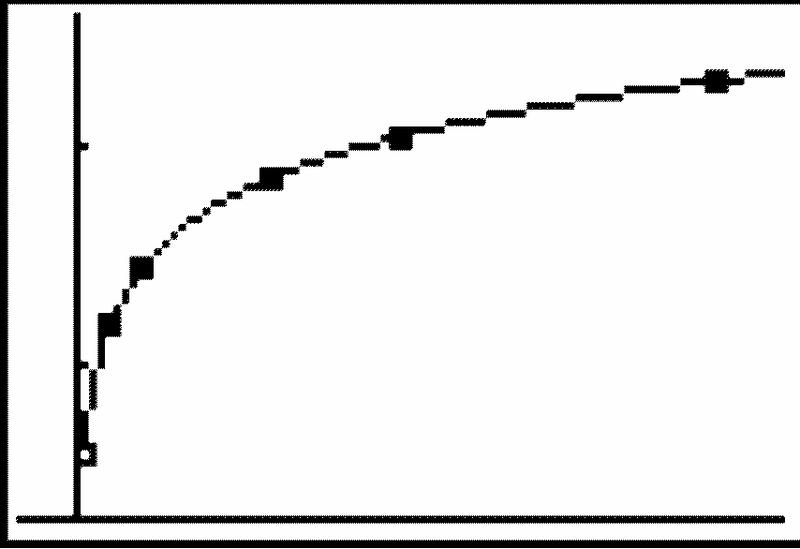 Modeling Data