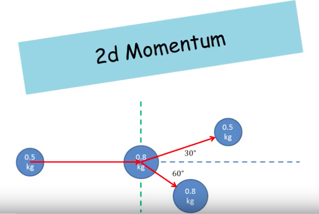 Conservation Of Momentum In Two Dimensions Ck 12 Foundation
