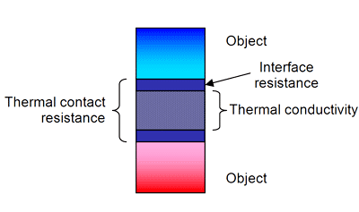 Thermal Properties Study Guide