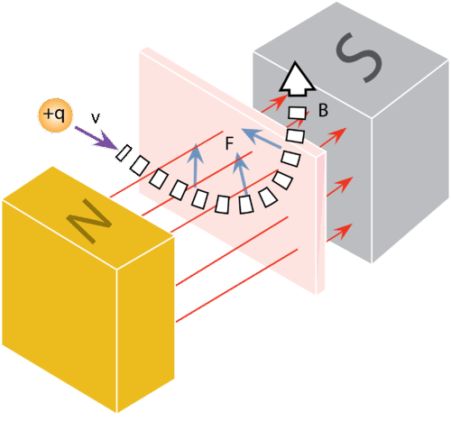 Charge passing through a magnetic field