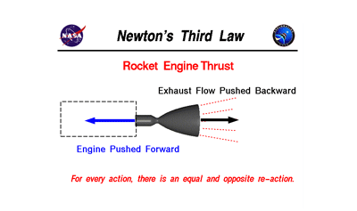 Newton's Third Law Flashcards