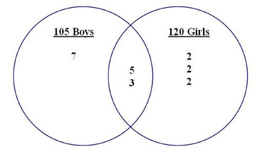 Venn diagrams ck 12 foundation he uses a venn diagram to make his calculation the diagram that he used is below ccuart Choice Image