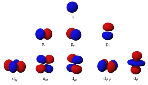 Models of S, P, and D orbitals