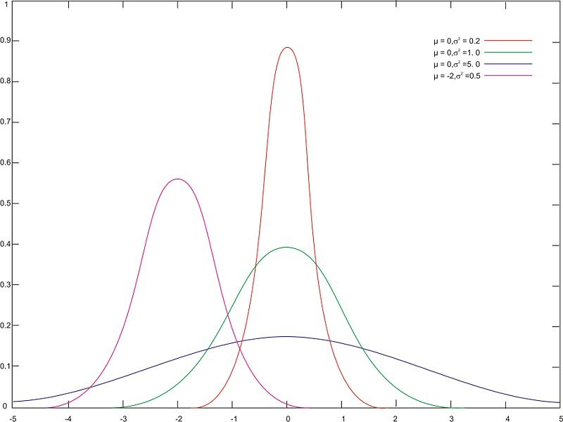 The F-Distribution and Testing Two Variances