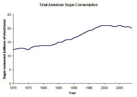 American sugar consumption over time