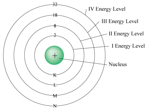 Energy levels in an atom