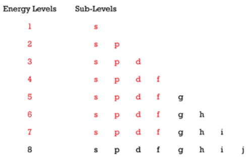 Diagram of the principal energy levels and sublevels