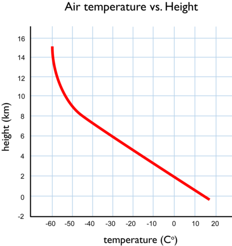 Graph showing air temperature vs altitude
