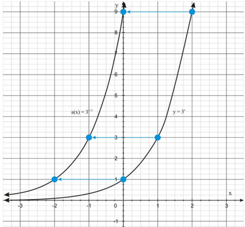 SLT 25 Identify the effect of transformations on exponential & logarithmic graphs.