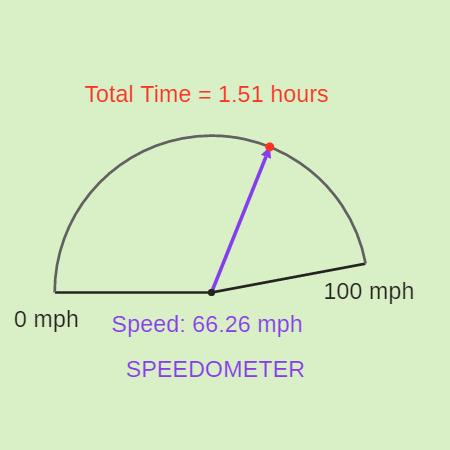 Speedometer for Inverse Variation Models