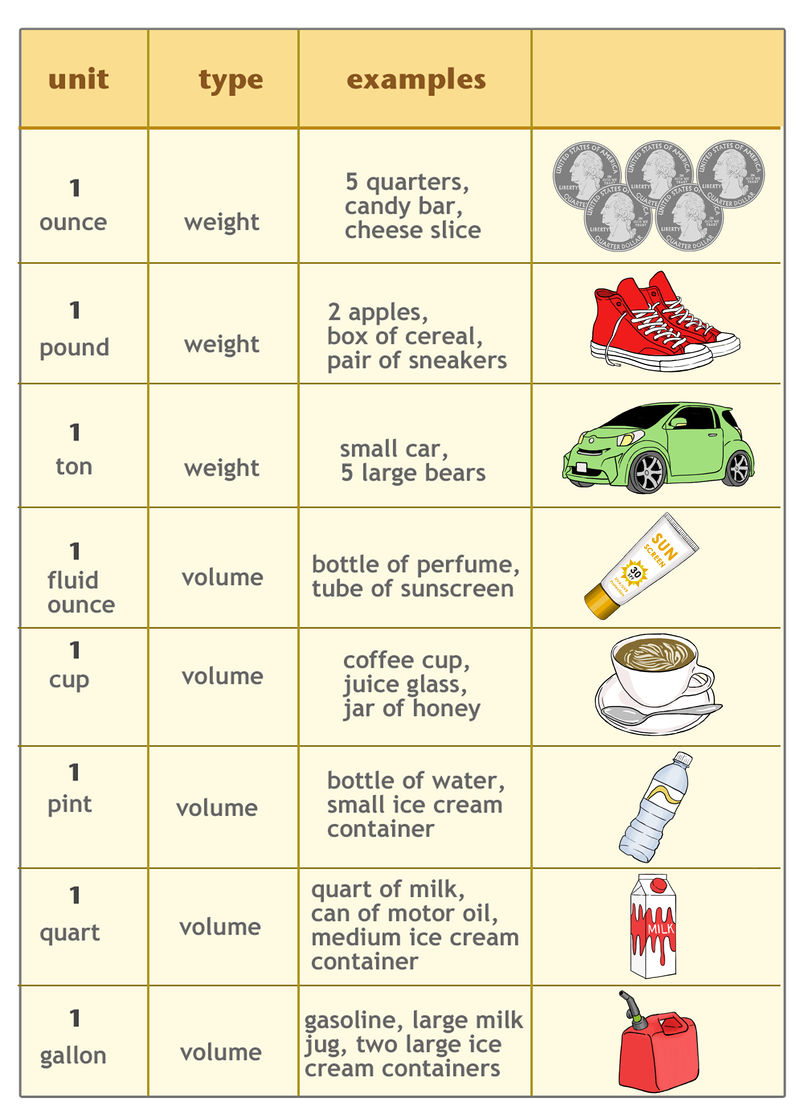 ... for many of the different ways to measure weight and capacity