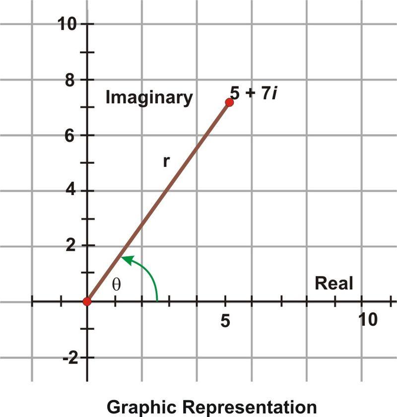 trigonometric form of complex numbers read trigonometry ck 12 foundation. Black Bedroom Furniture Sets. Home Design Ideas