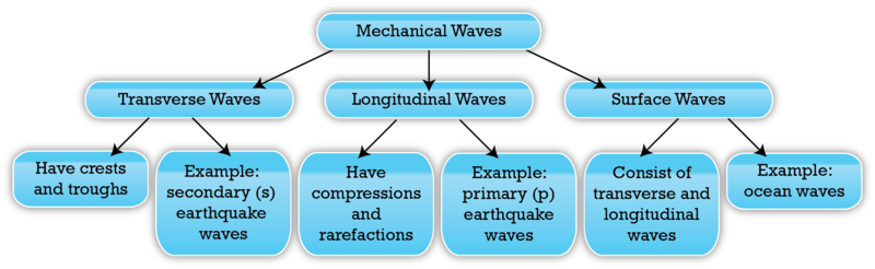 Lesson 19.1 Characteristics of Waves