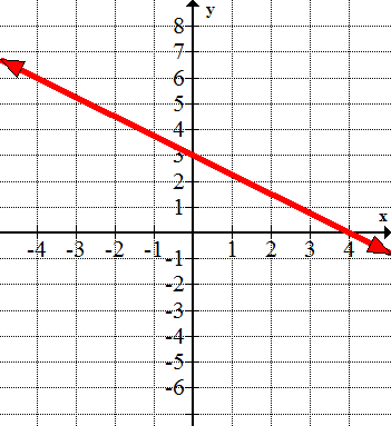 Graphs of Linear Inequalities.