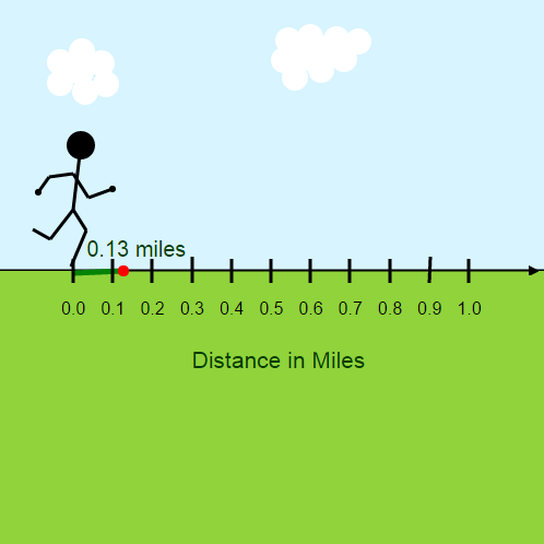 Decimal Rounding on a Number Line: Rounding a Runner