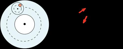 Illustration of retrograde motion