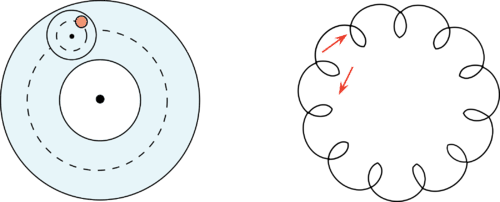 Illustration of retrograde motion