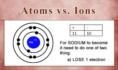 Atoms vs. Ions