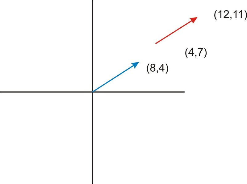 Translation of Vectors and Slope