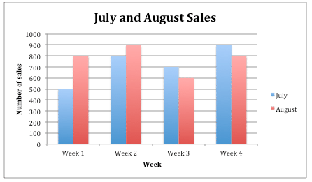 Multiple bar graphs read statistics ck 12 foundation the following is an example of a bar graph showing ice cream sales in the months of july and august ccuart Gallery