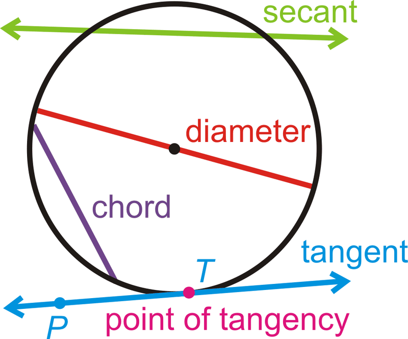 Parts of Circles & Tangent Lines | CK-12 Foundation