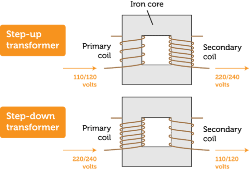 Illustrations of step-up and step-down transformers