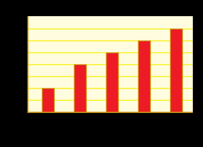 Bar Graphs Extras