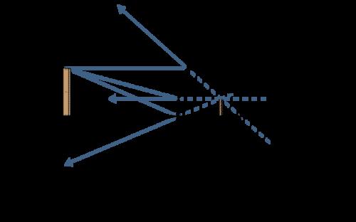 Diagram of convex mirror