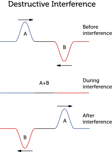 Diagram illustrating destructive interference