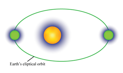 Orbital Motion Quiz - MS PS