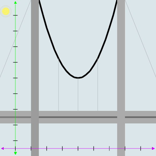 Vertex Form of Quadratic Equation: Bridge Parabola