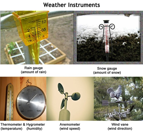 Pictures of a rain gauge, snow gauge, thermometer, hygrometer, anemometer, and wind vane