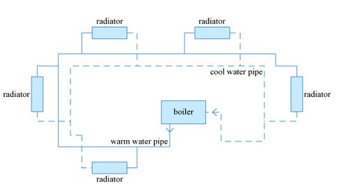 Schematic of a warm water heating system