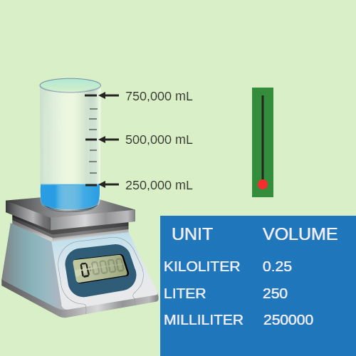 Metric Conversion of Liters and Milliliters to find Equivalent Units
