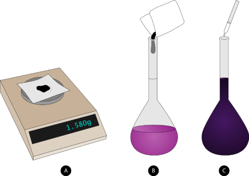 Illustration of the steps taken to prepare a solution of precise molarity