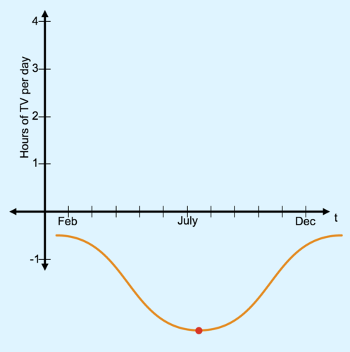 Vertical Shift of Sinusoidal Functions