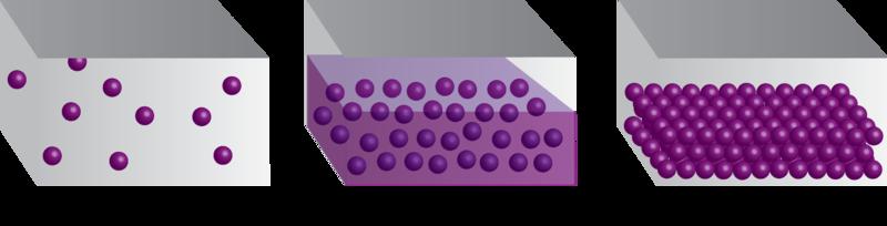 Properties of Solids and Liquids